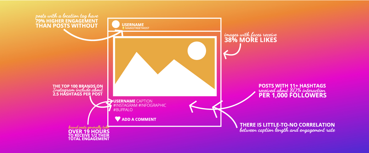 25 stats you need to know about Instagram