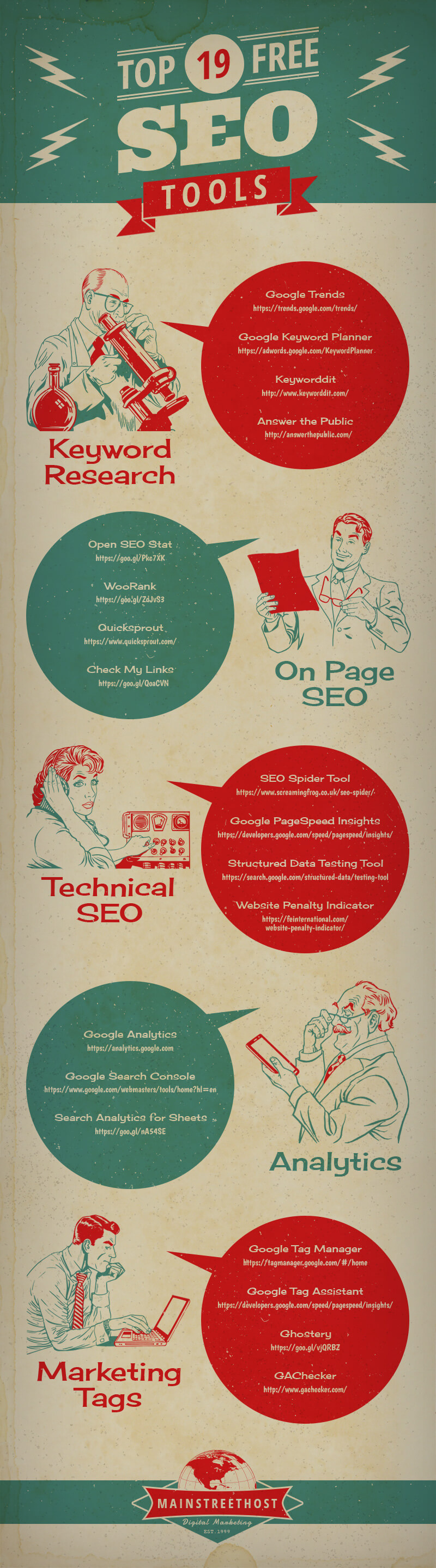 Infographic of The Top 19 Free SEO Tools