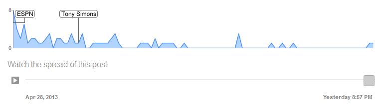 Google Plus Ripples Watch