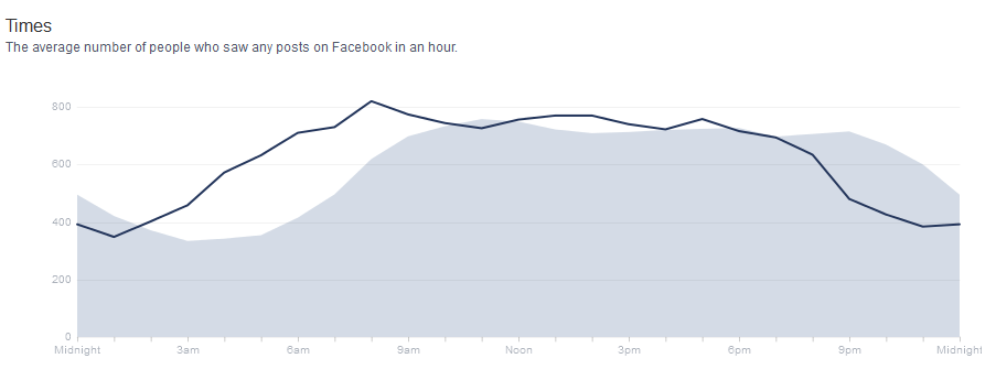Facebook Insights Graph Of Who Views A Post
