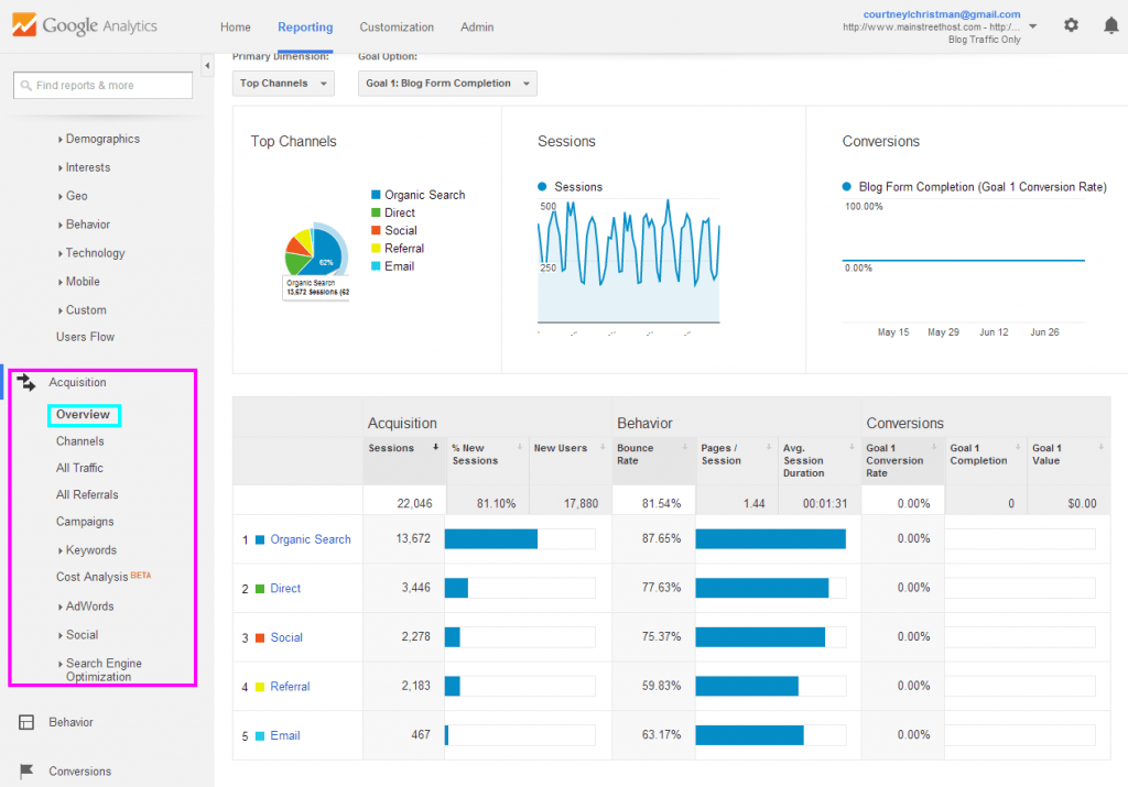 Acquisition Overview - Google Analytics