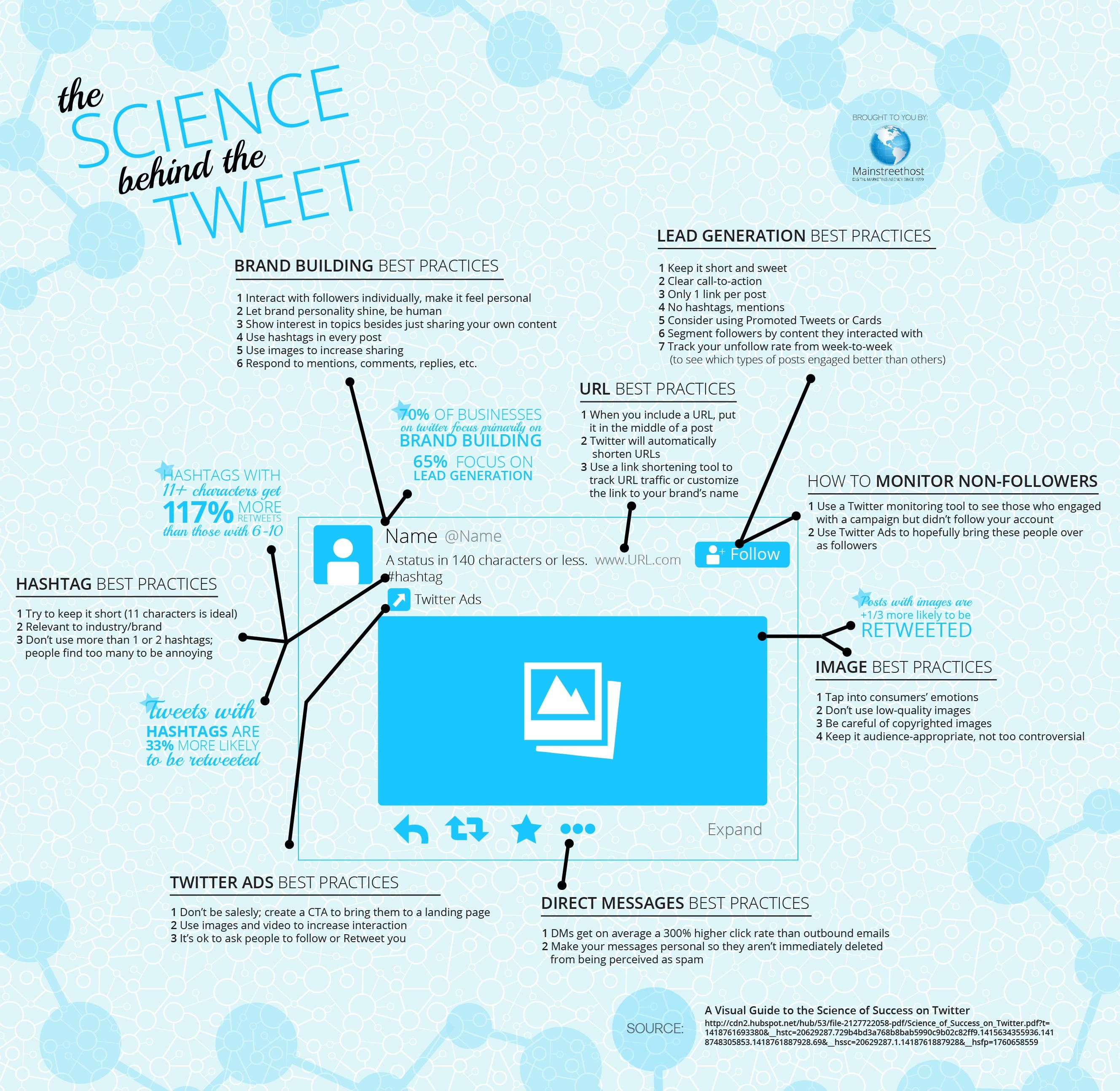Science Tweet Infographic