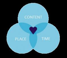 Inbound Marketing and Relevant Content