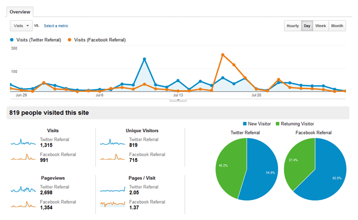 Google Analytics Visits Overview