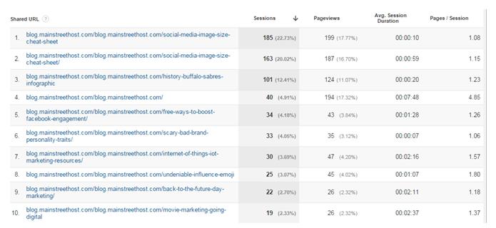 Google Analytics Social Insights