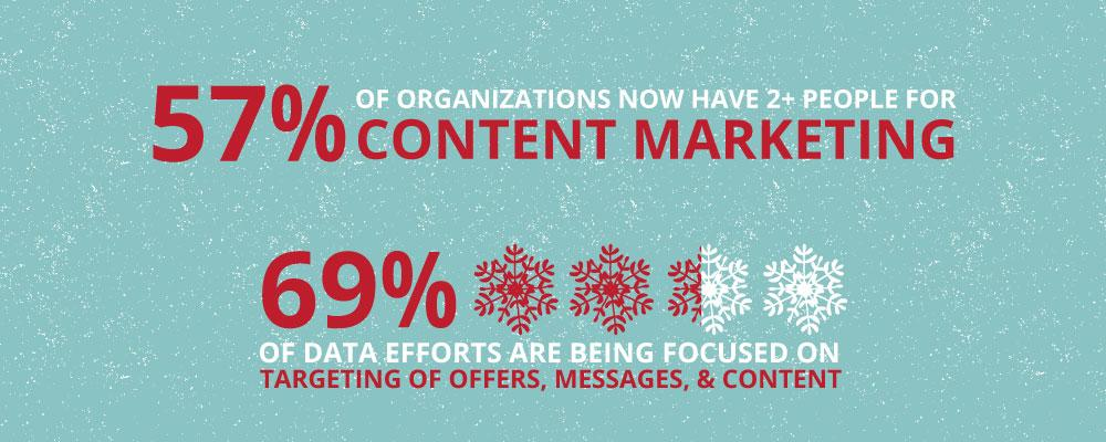 Inbound and Content Marketing Statistics