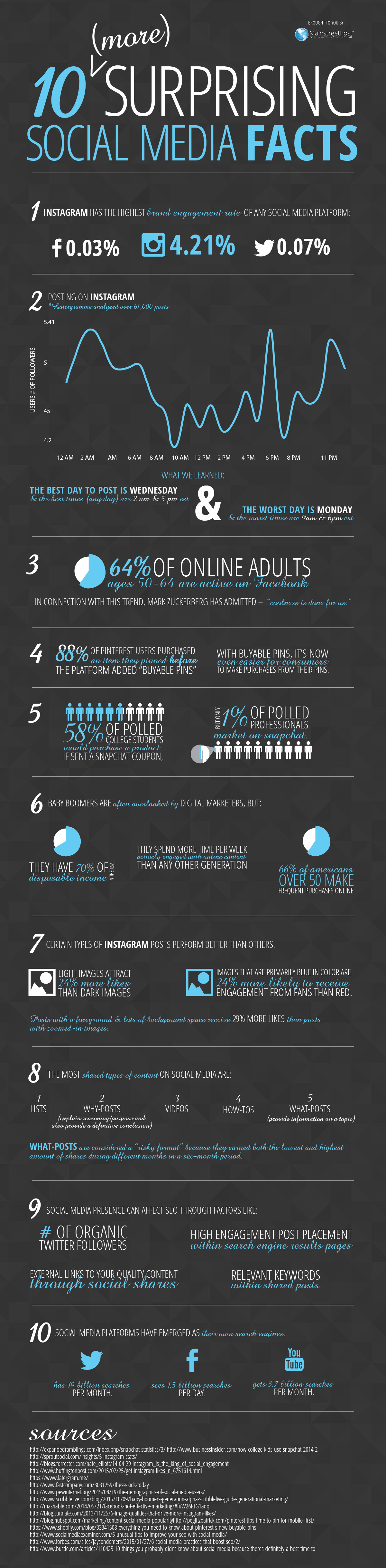 Surprising Social Media Facts