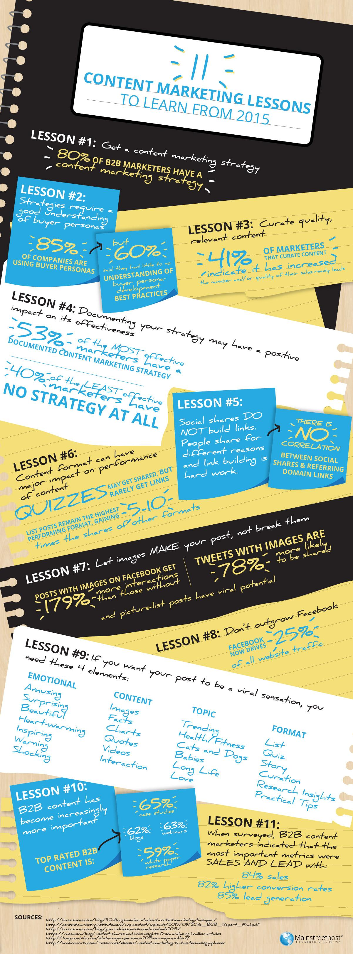 11 Content Marketing Lessons Infographic