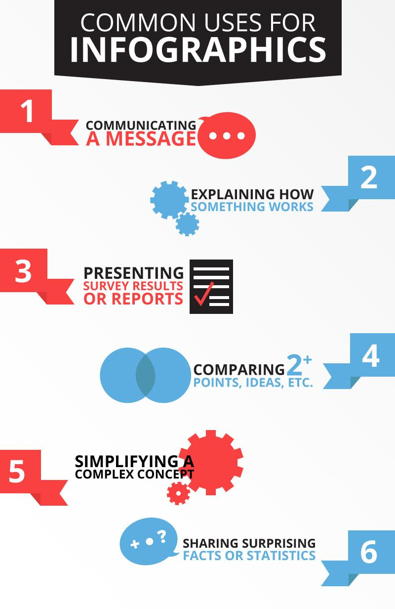 Common Uses Infographic Content