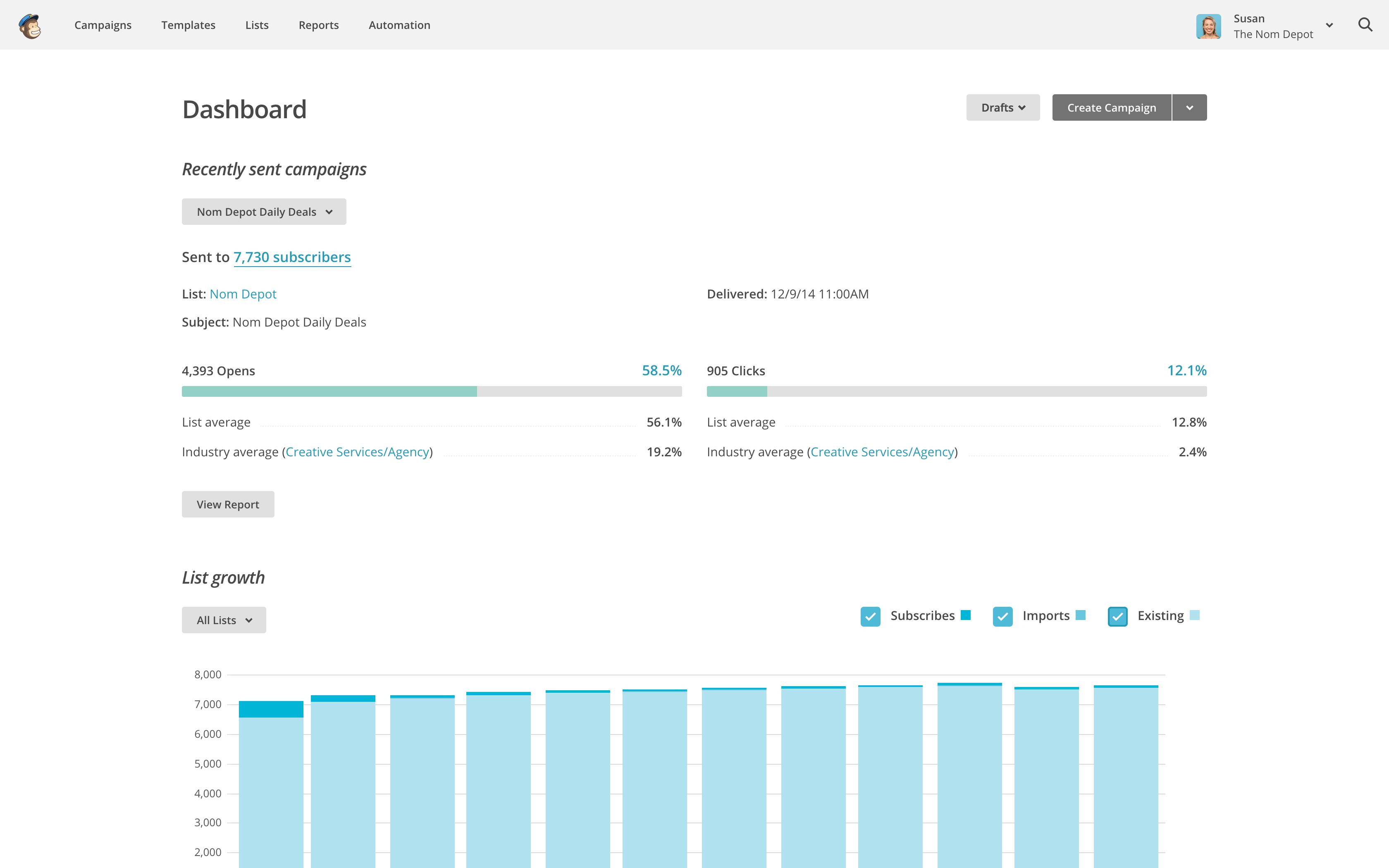 Mailchimp Dashboard Screenshot Email Marketing Tools