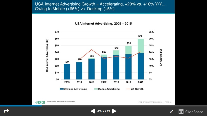 Mary Meeker Internet Advertising Growth