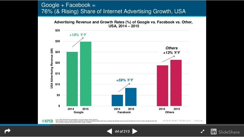 Mary Meeker Google and Facebook Ad Growth