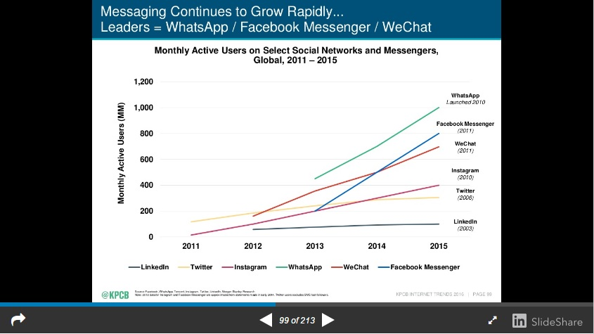 Mary Meeker Messaging Apps