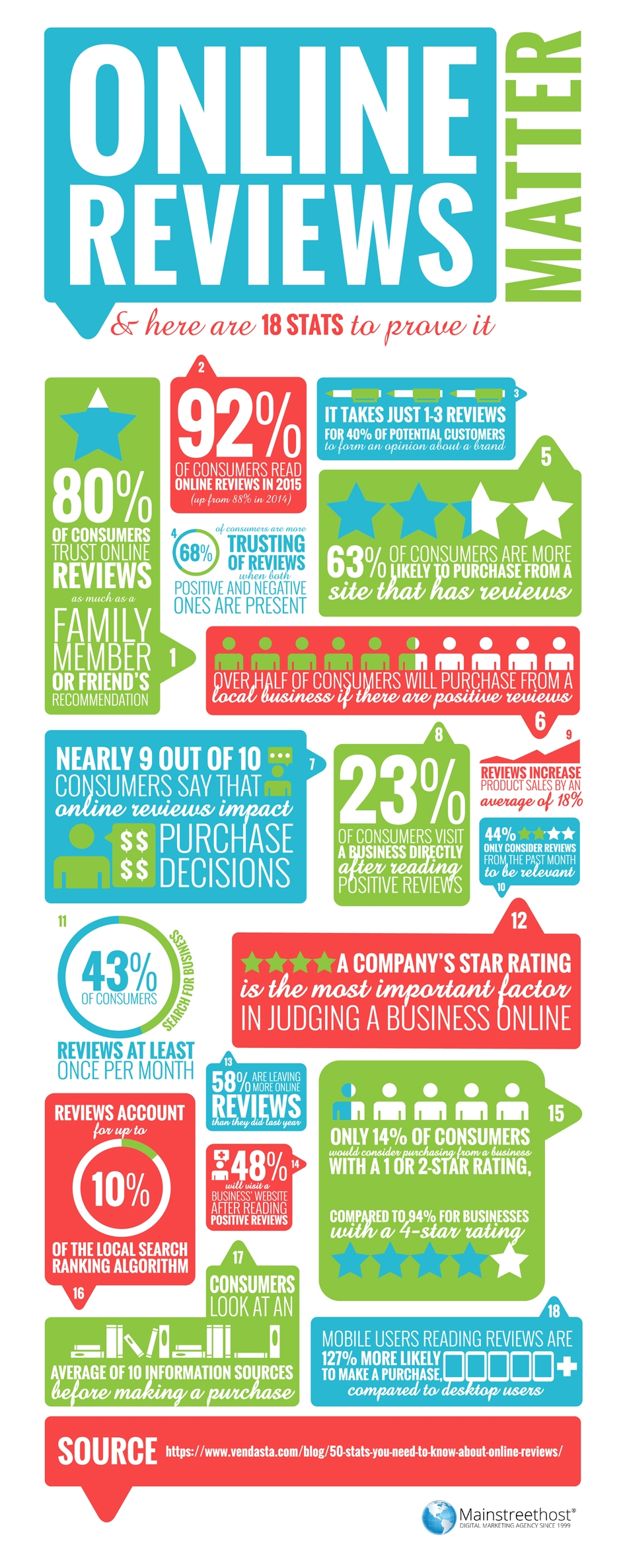 Online Reviews Infographic
