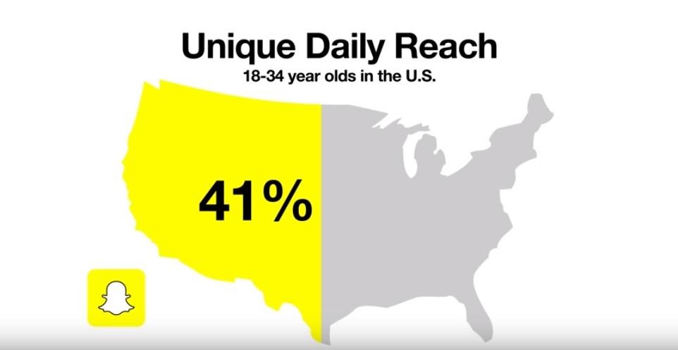 Snapchat Daily Unique Reach