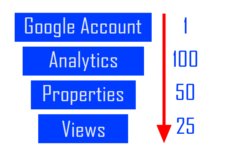 Google Analytics Account Organization