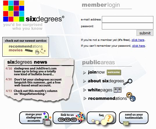 Sixdegrees (1998)